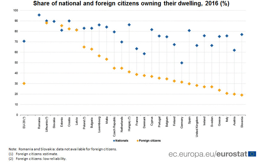 Share of national and foreign citizens owning their dwelling, 2016 (%)