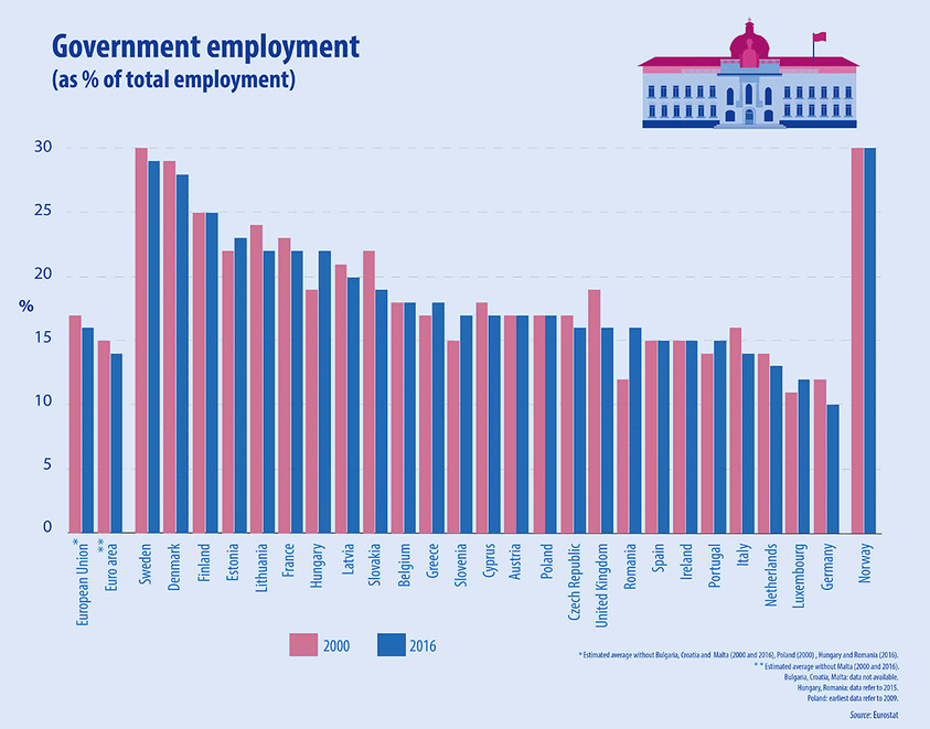 Graph: Government employment (as % of total employment), 2000-2016