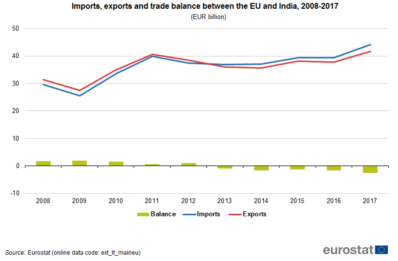 India – pearls most traded product with the EU - Product