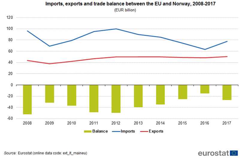 Graph: Imports, exports and trade balance between the EU and Norway, 2008-2017