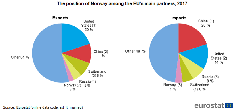 Graph: The position of Norway among the EU's main partners, 2017