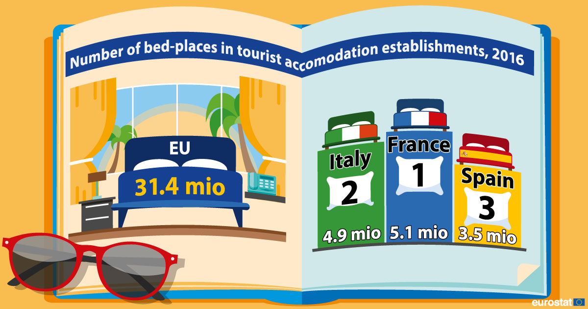Infographic: Number of bed places in tourist accomodation establishments, 2016