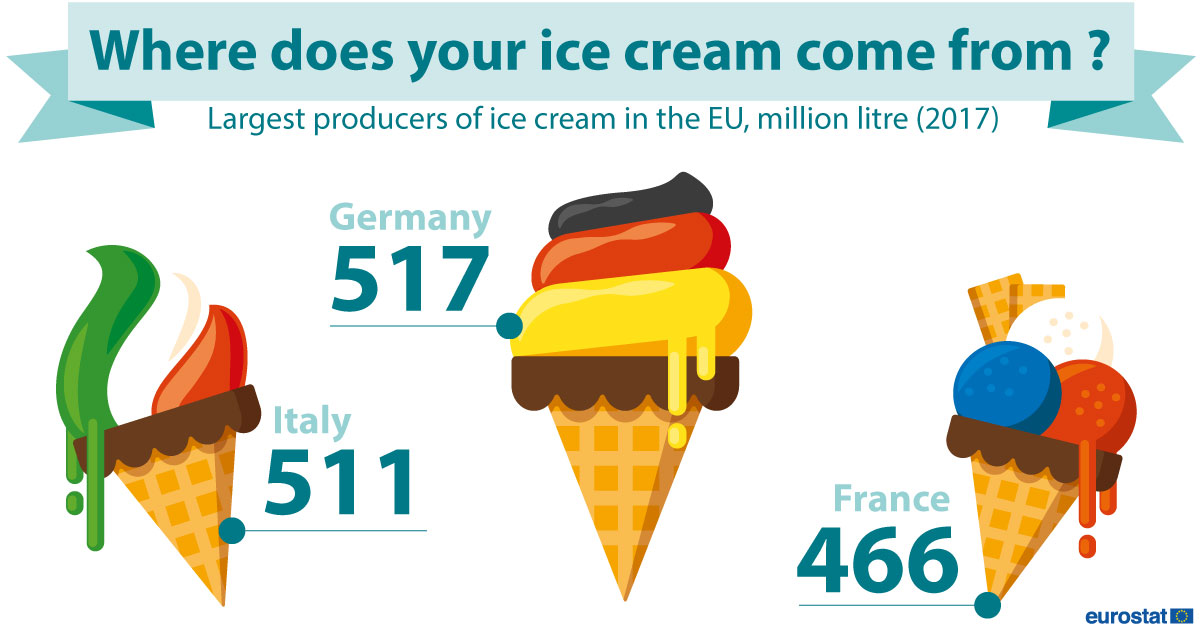 Infographic: Ice cream production, 2017