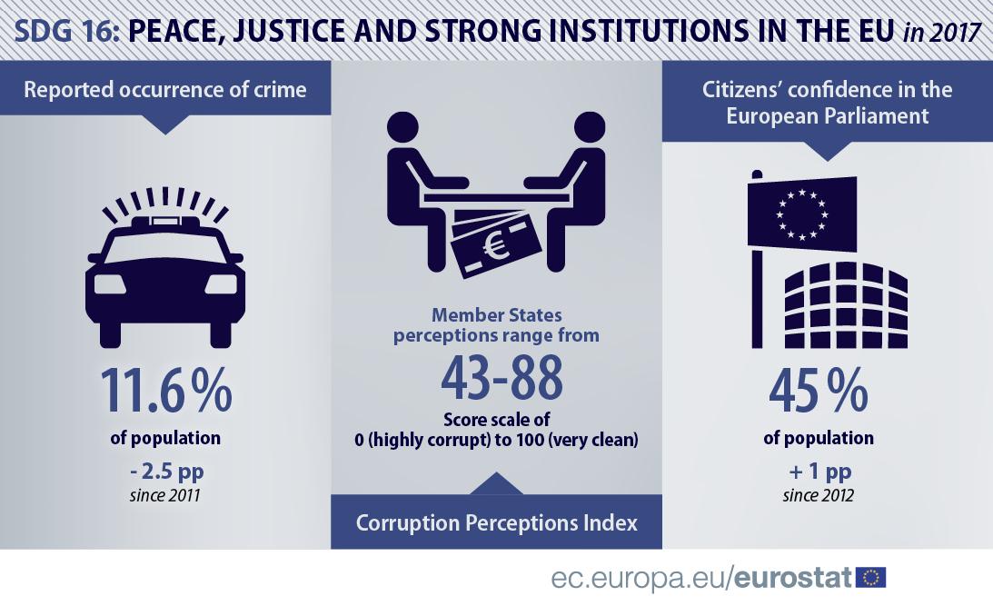 SDG16 infographic EU