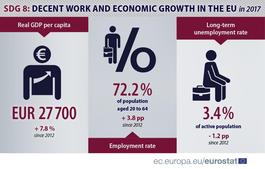 SDG8 infographic EU