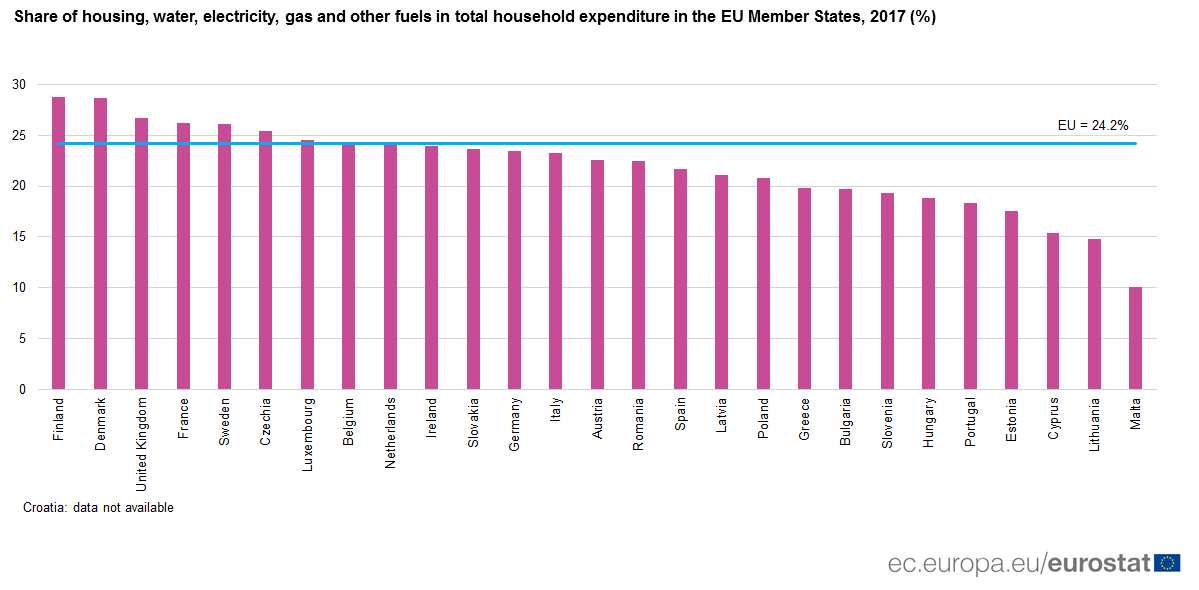 Graph: Housing expenditure in EU Member States, 2017
