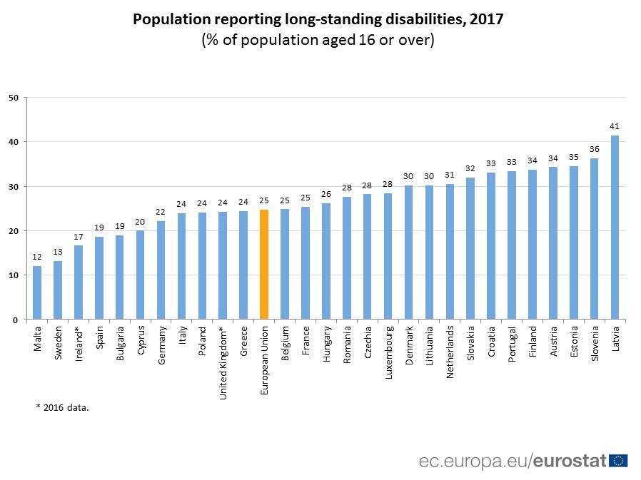 bar chart: population reporting long-standing disabilities 2017