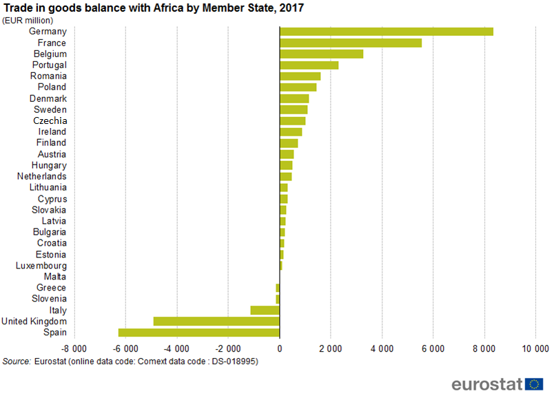 Chart of EU - Africa trade balance by Member State, 2017