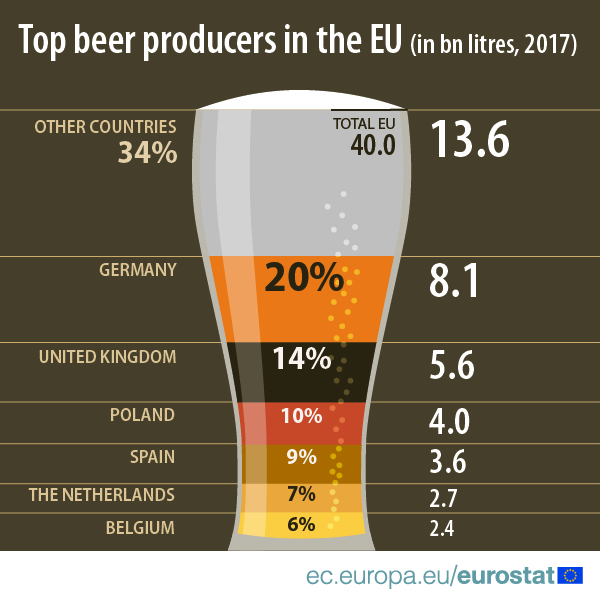 Infographic on EU beer producers 2017