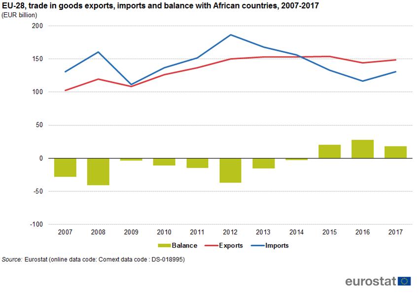 Chart of EU-Africa trade balance 2007 - 2017