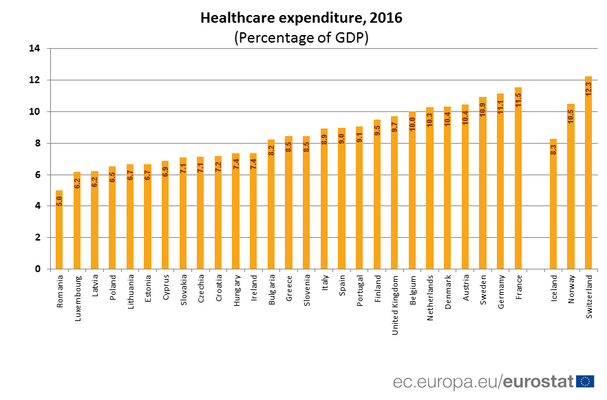 Ranked bar chart of health care expenditure as a % of GDP