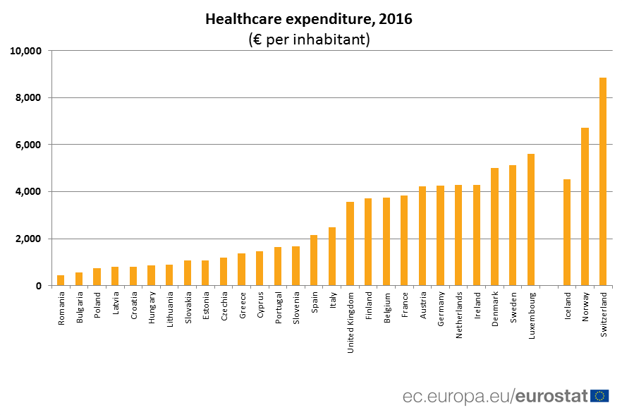 Ranked bar chart of health care expenditure per inhabitant