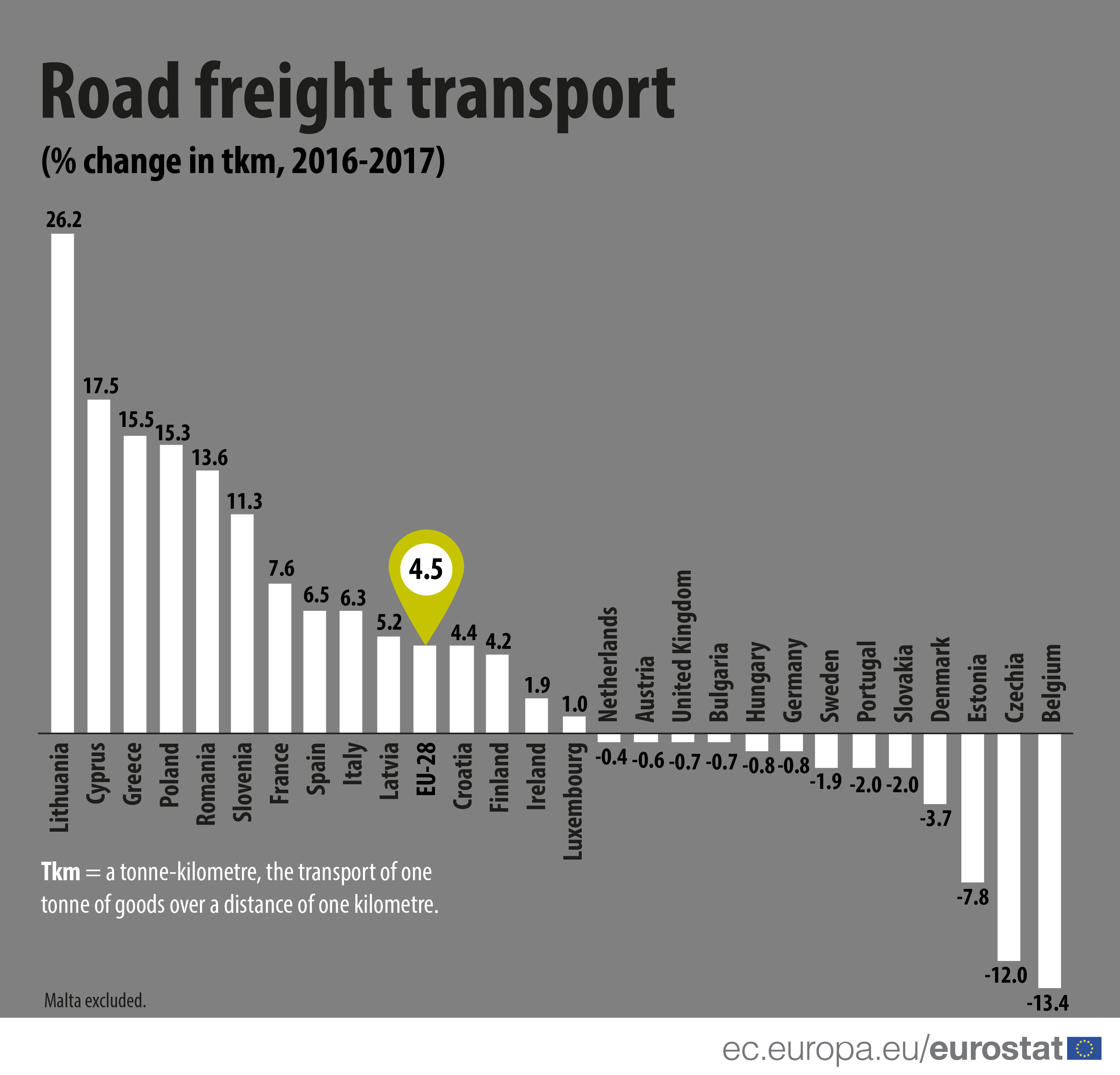 Infographic: road freight transport increases 2016-2017