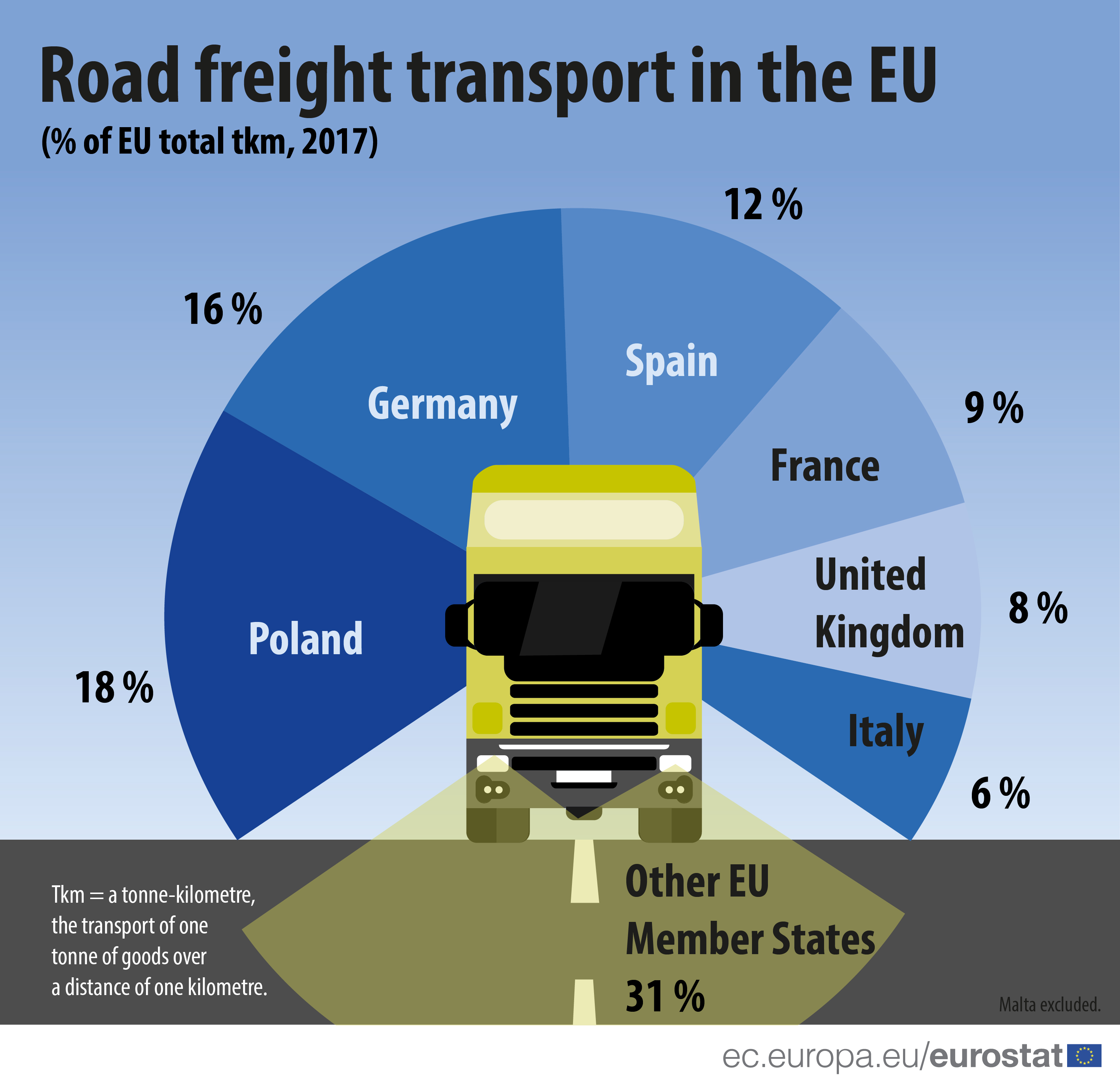 Infographic: Share of road freight transport by country 2017