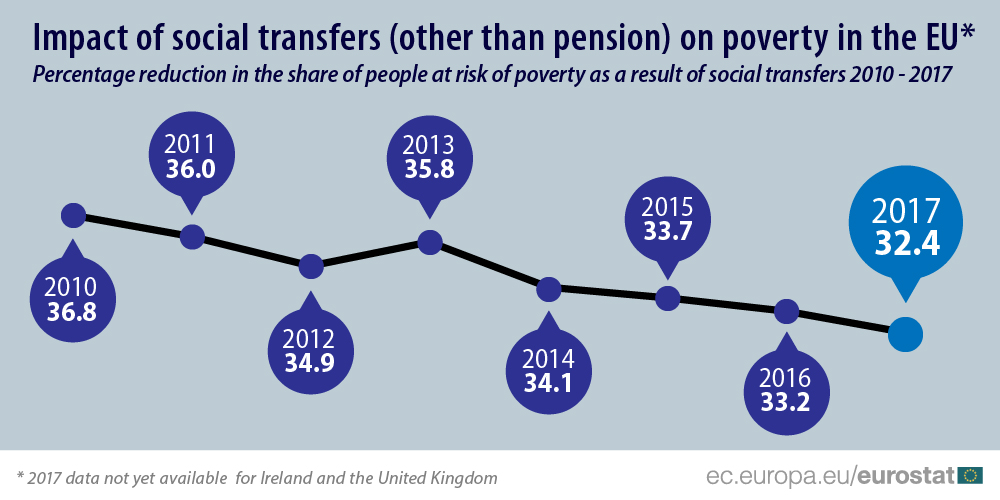 Infographic of impact of social transfers 2010 - 2017
