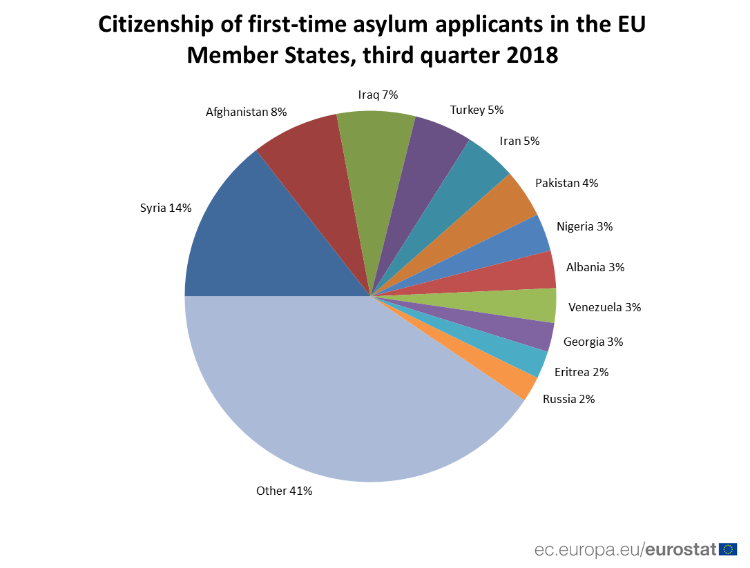 Pie chart: citizenship of first-time asylum applicants Q3 2018