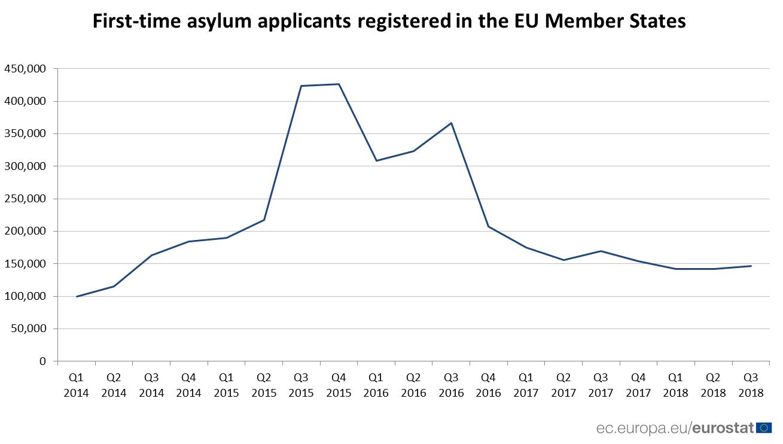 Time series chart of asylum applications Q1 2014 to Q3 2018