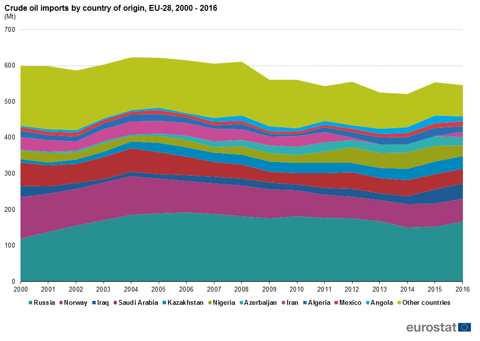 Crude oil imports in the EU by country of origin