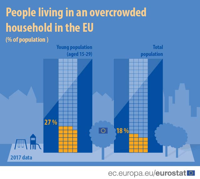 Infographic of overcrowding rate in the EU, for 15-29 year olds and for total population