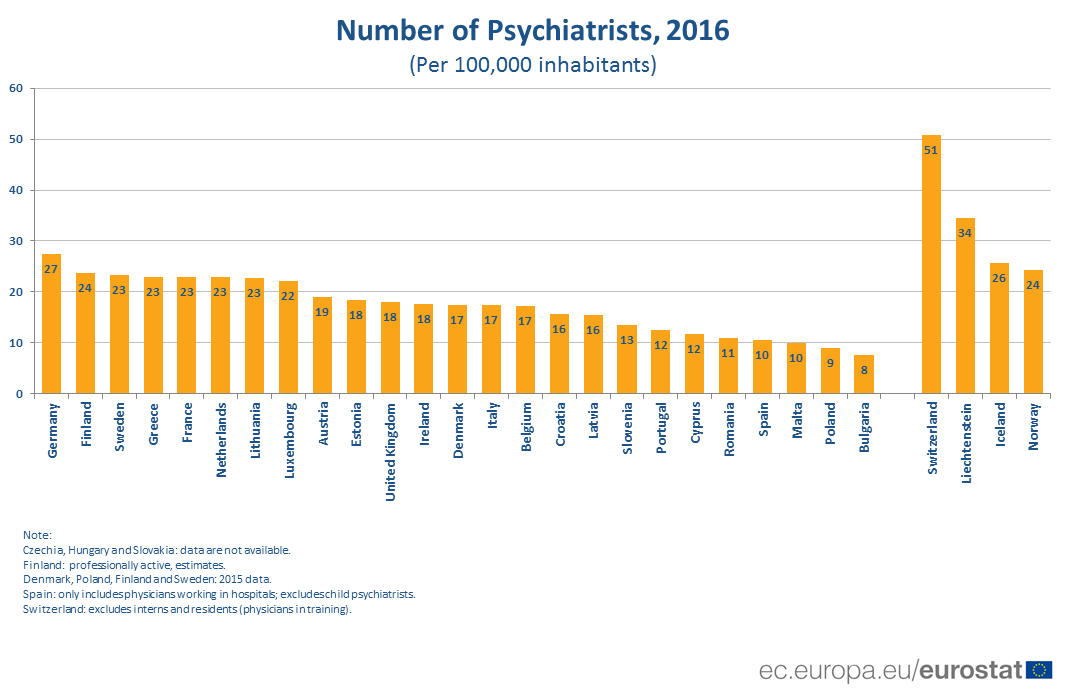 Bar chart: number of psychiatrists by country. 2016