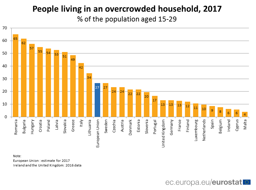 Bar chart showing proportion of young people in overcrowded households 2017