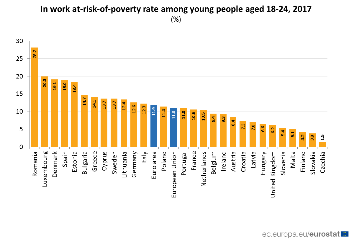 Bar chart: 18-24 year olds at risk of poverty