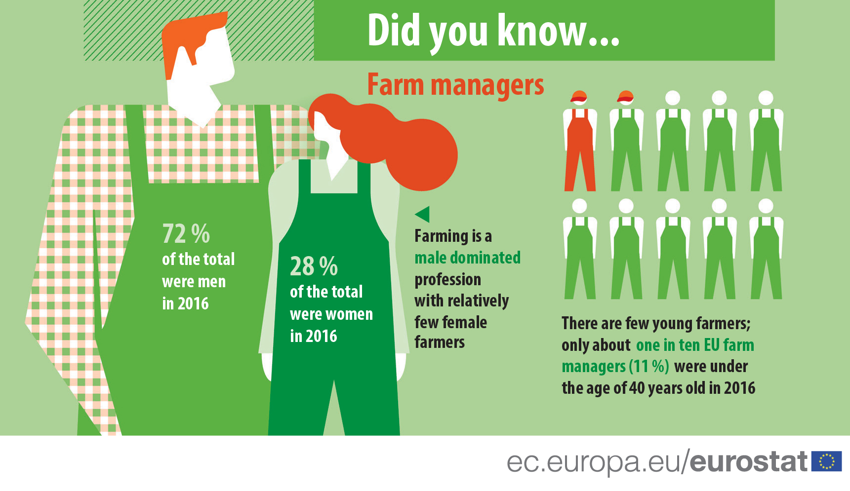 Infographic on farm managers