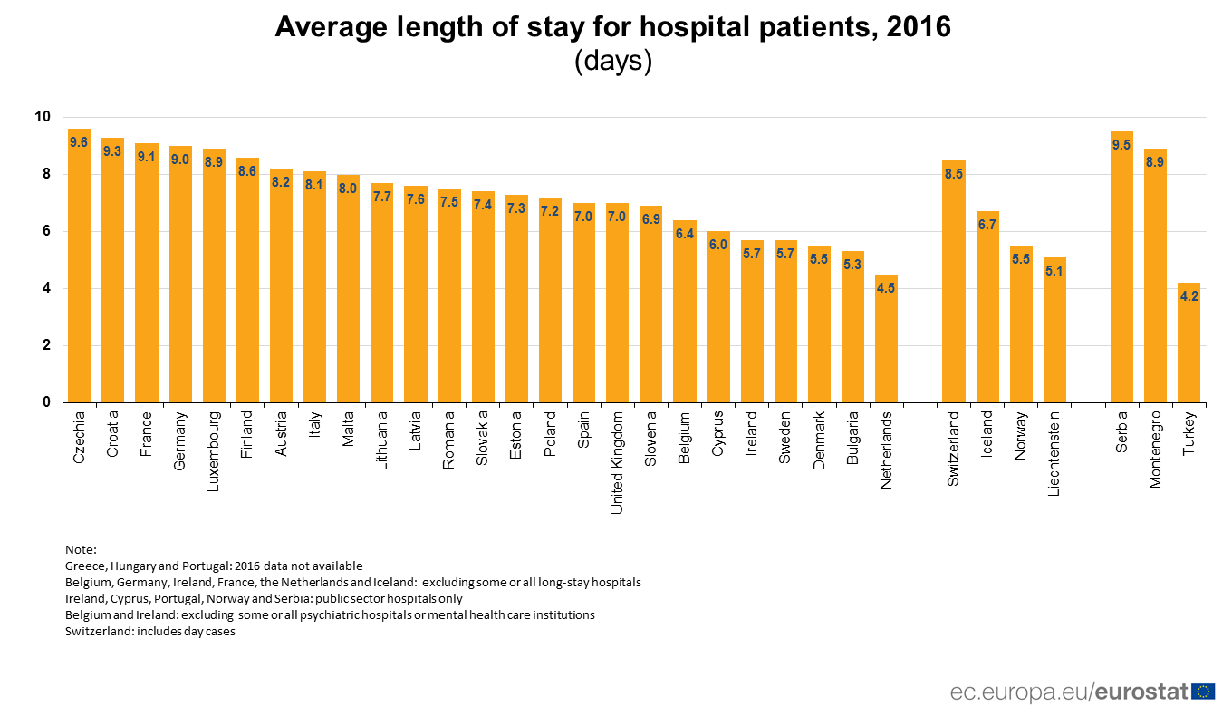 Bar chart: average length of stay in hospital 2016 by country