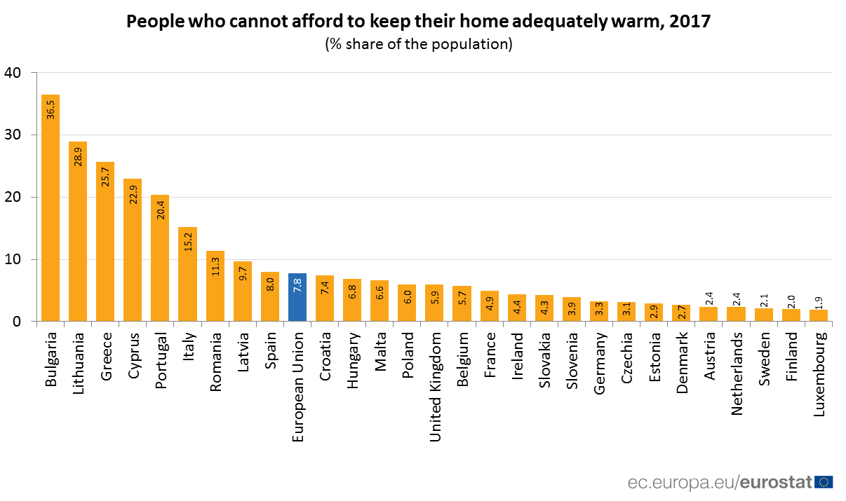 Bar chart: proportion of the population unable to heat their home sufficiently