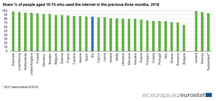 Graph: Internet use