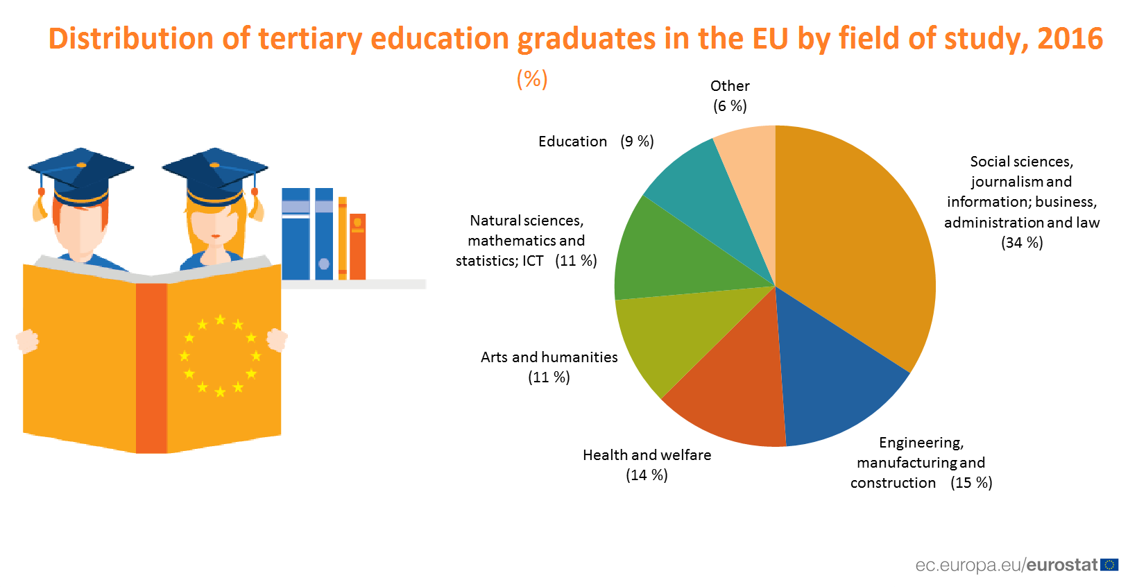Pie chart of tertiary subject groups in the EU 2016
