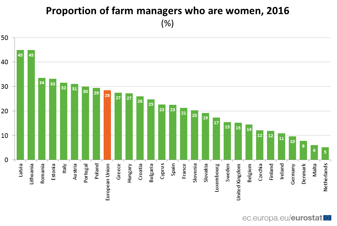 Ranked bar chart showing percentage of farm managers who are women, by country
