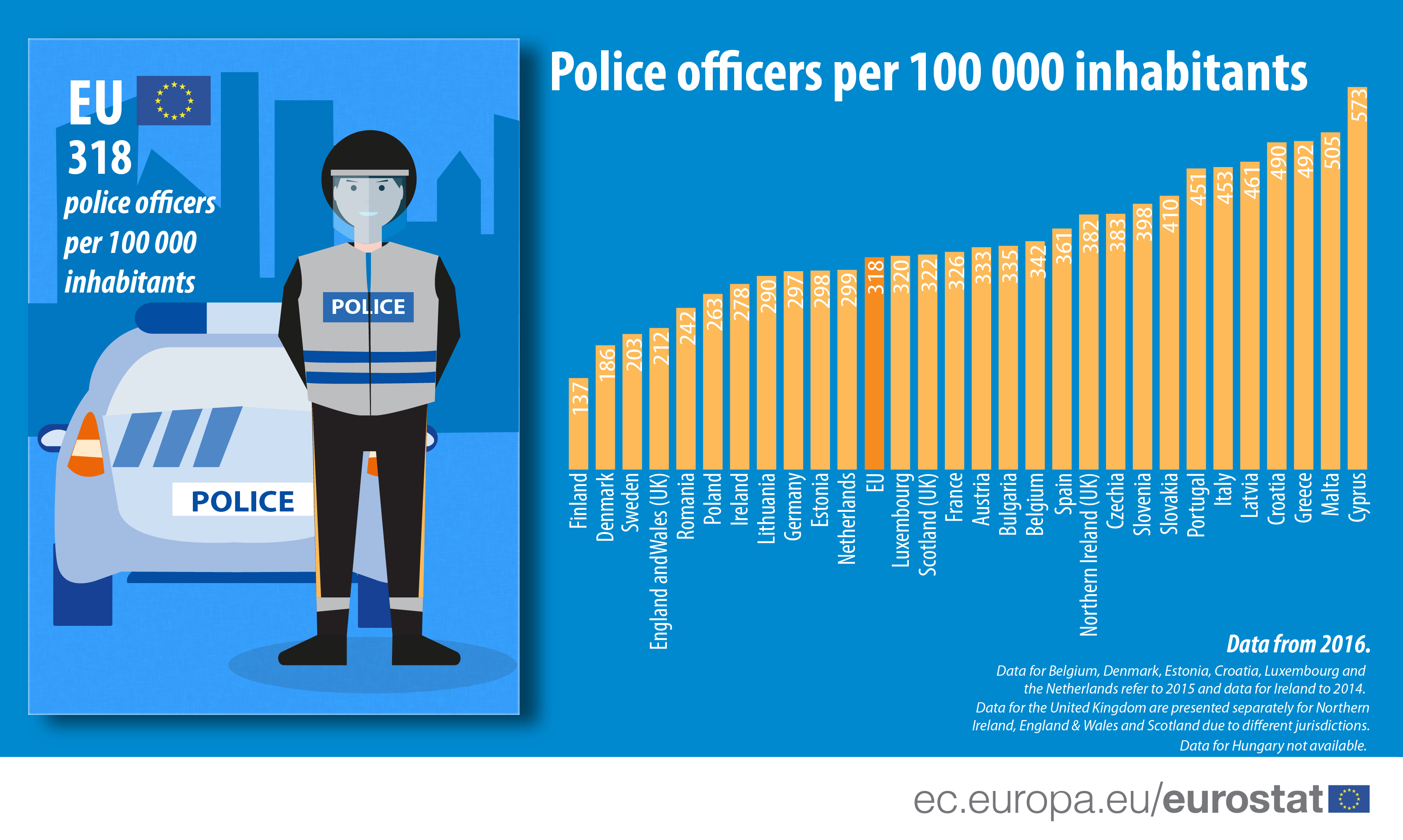 Infographic: Police officers per 100 000 inhabitants