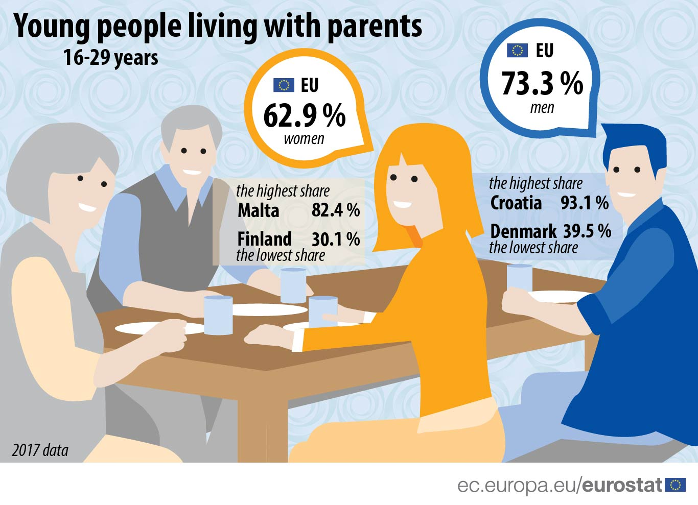 Infographic: Young people living with parents