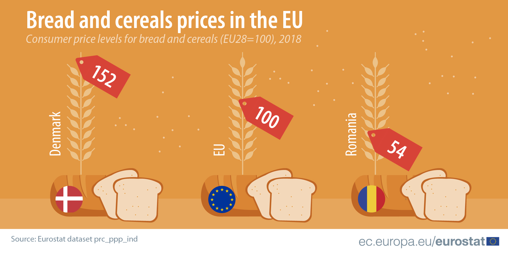 Bread and cereals comparative price levels 2018