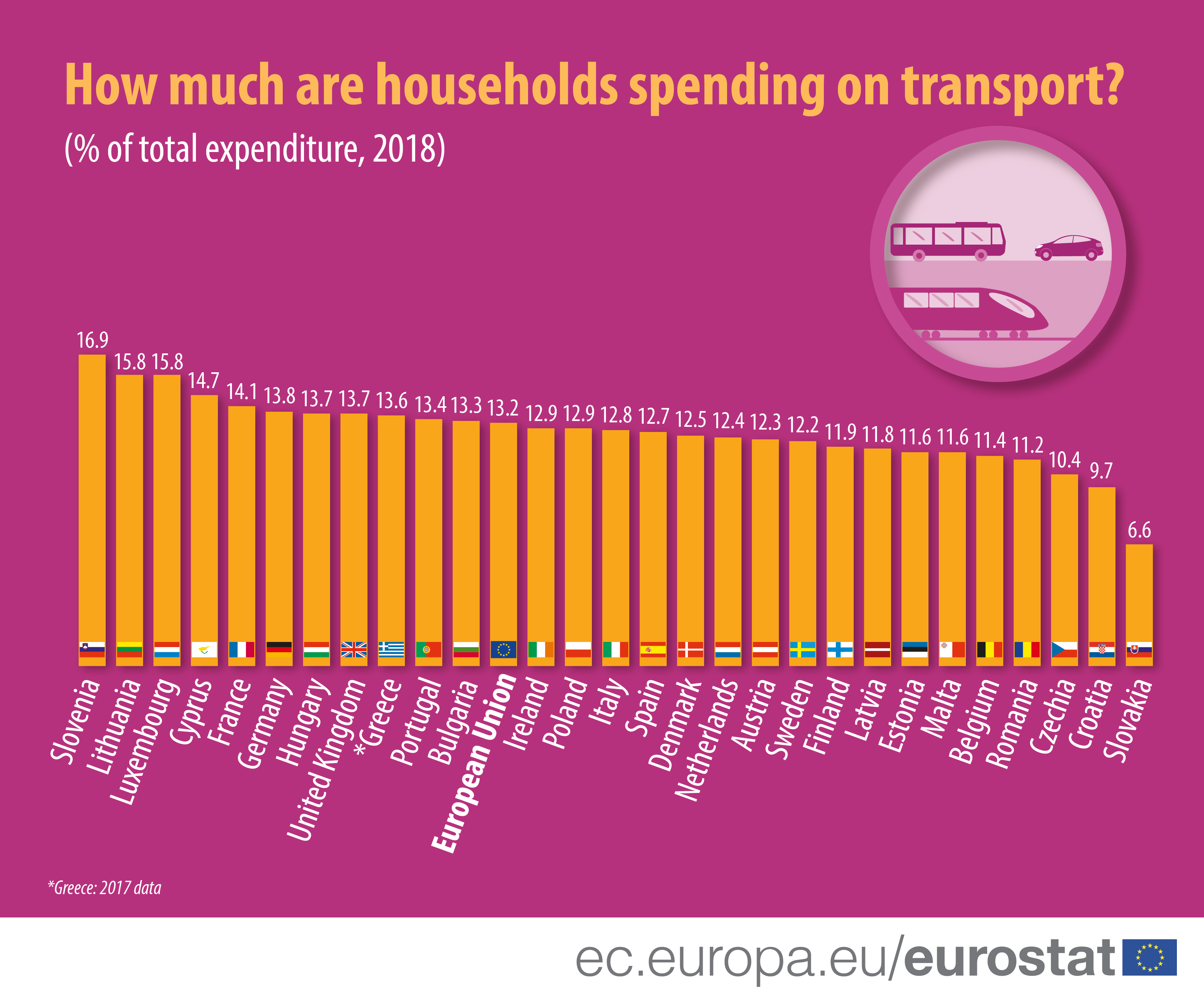 Household expenditure on transport