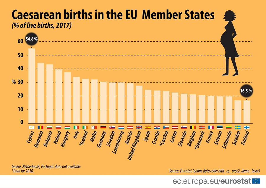 Infographic: Caesarean births in the EU Member States, 2017