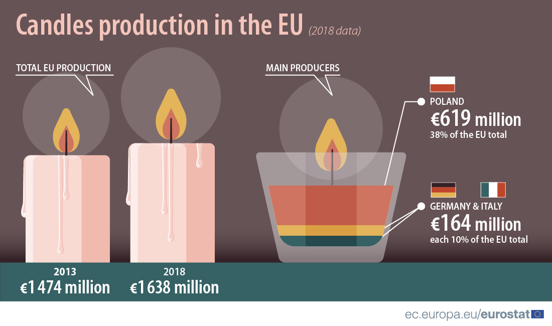Candles production in the EU, 2018