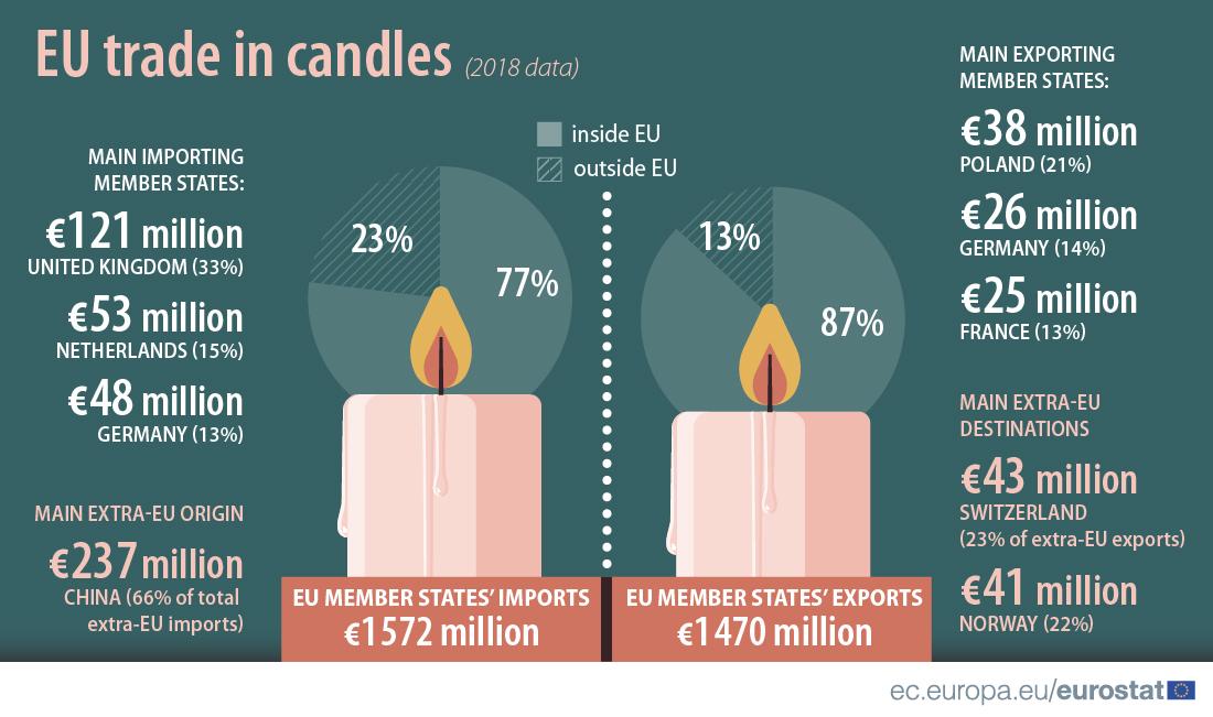 EU trade in candles, 2018