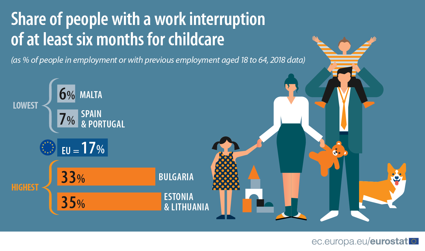 Share of people with a work interruption of at least six months for childcare
