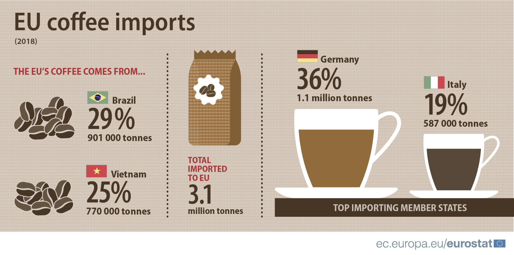 EU coffee imports