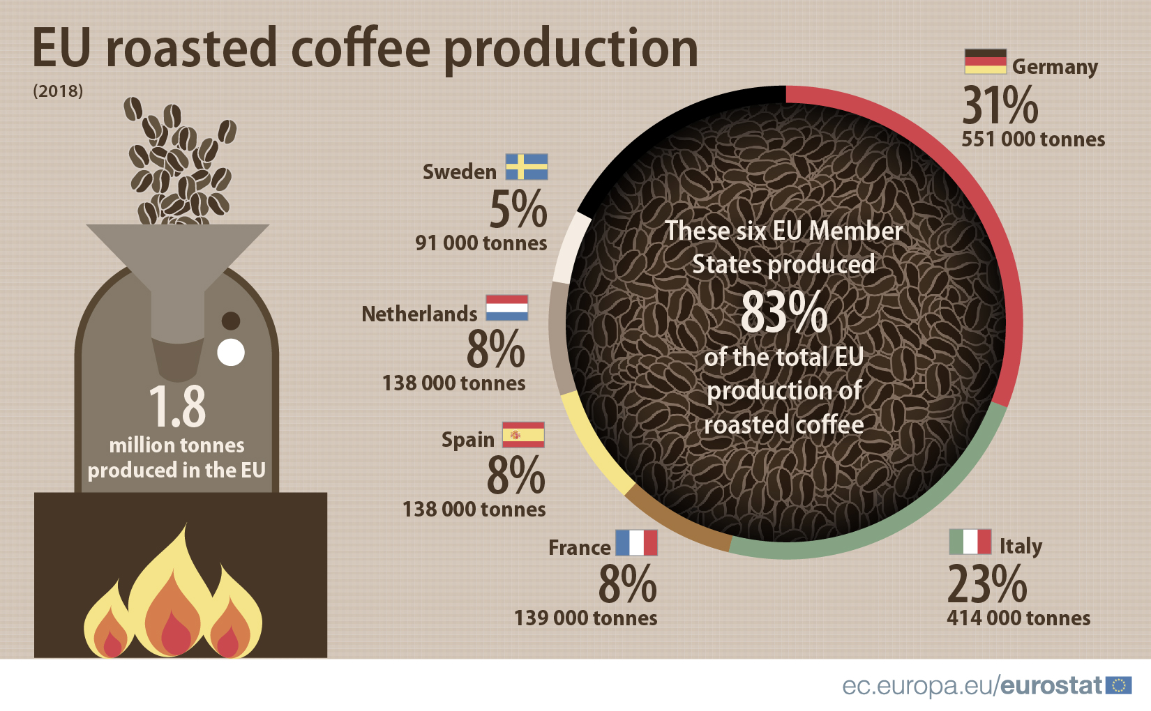EU roasted coffee production