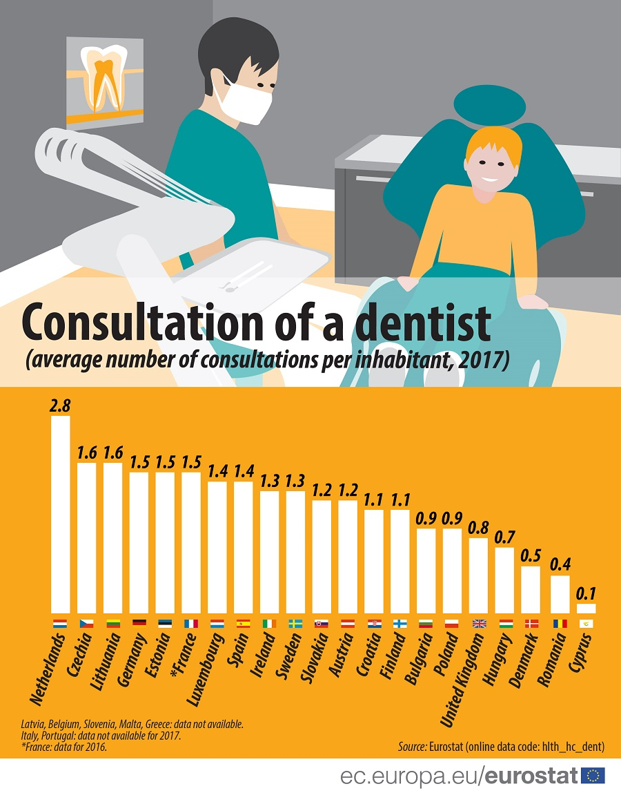 Infographic: Dentist consultations in the EU, 2017
