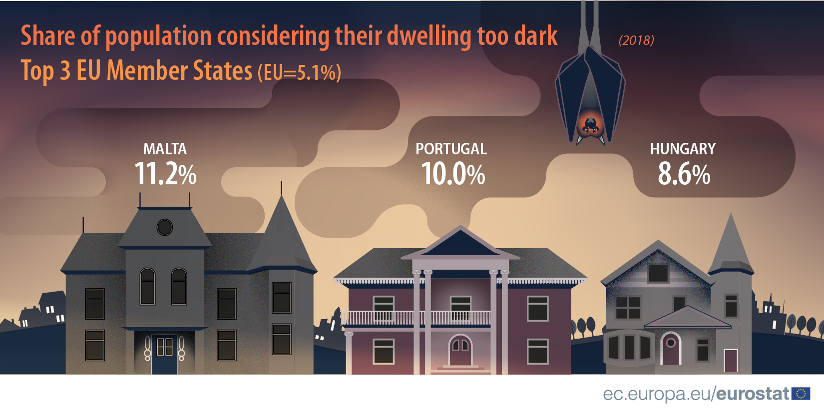 Share of population considering their dwelling too dark, 2018