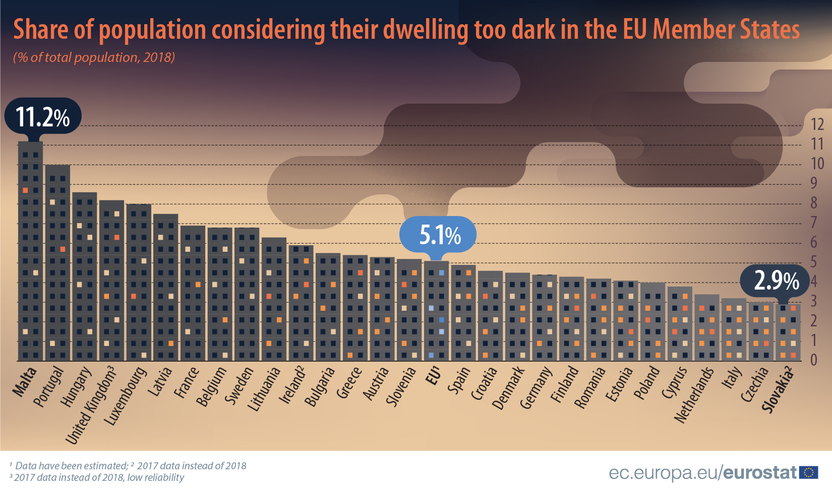 Share of population considering their dwelling too dark in the EU Member States, 2018