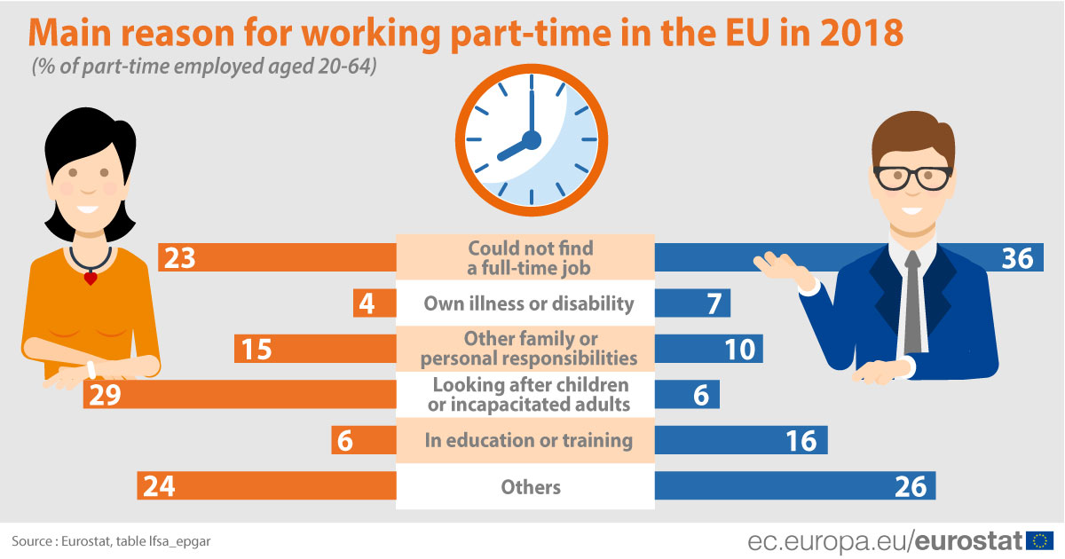 Main reason for working part-time in the EU in 2018