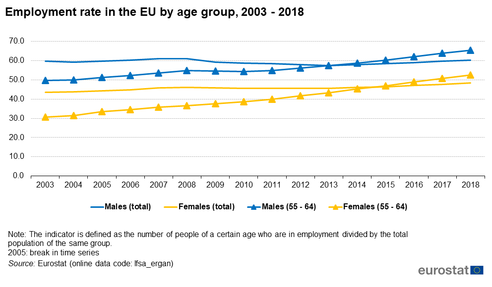 Employment rate by age group, 2003 - 2018