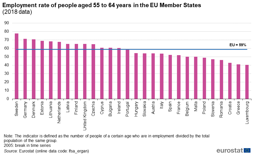 Employment rate of people aged 55 to 64 years in the EU Member States_(2018 data)