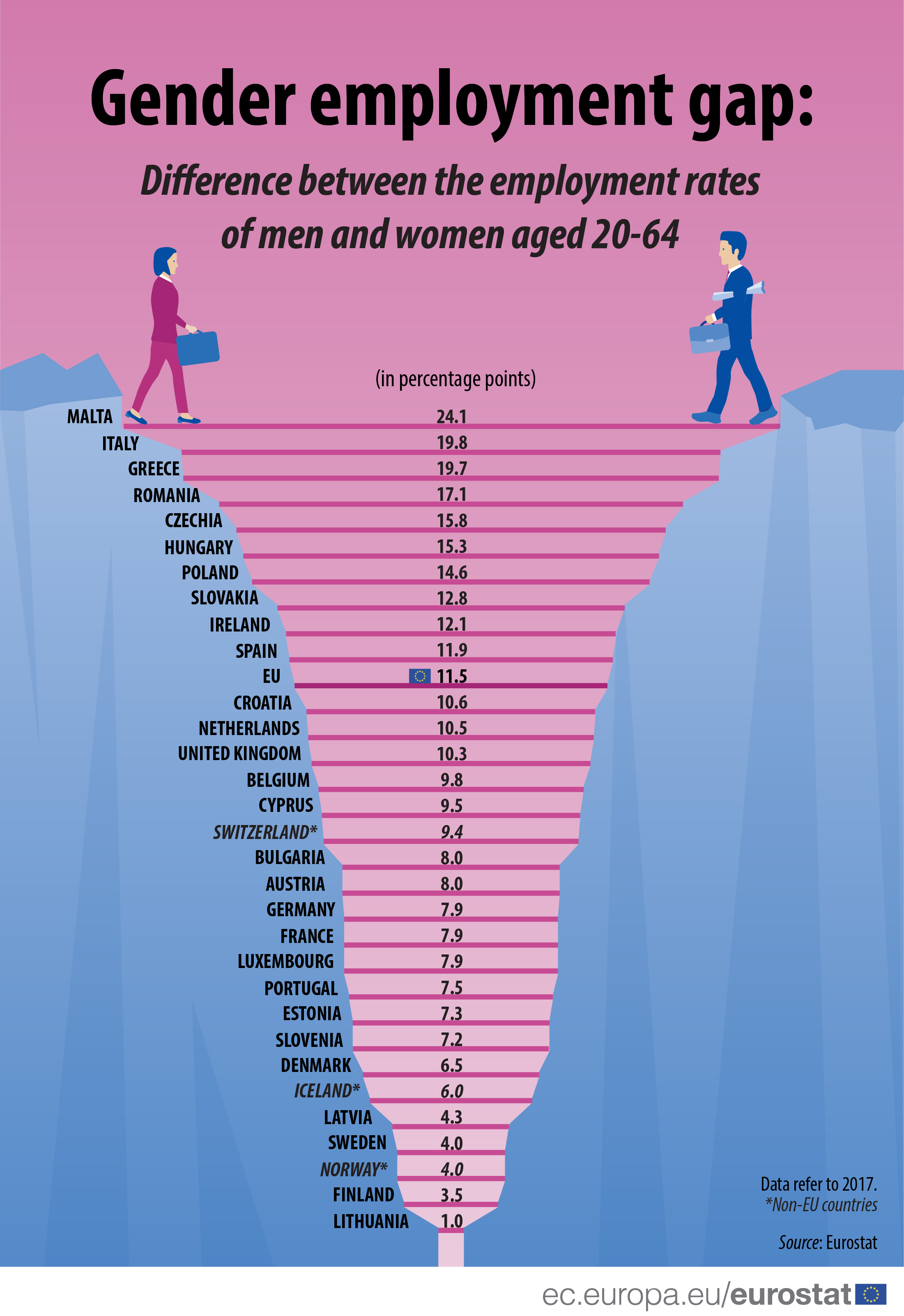 Gender employment gap 2017