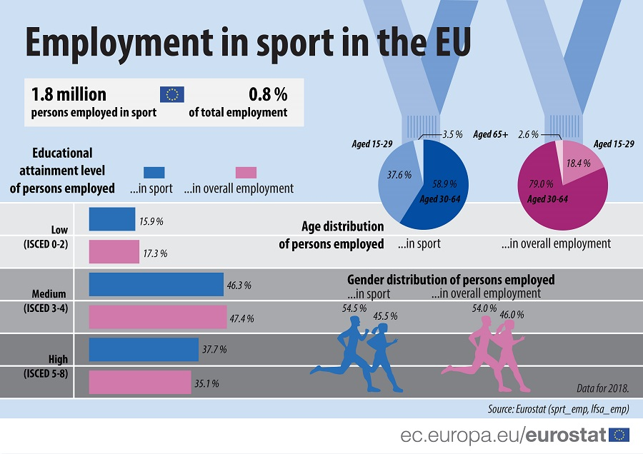 Infographic: Employment in sport in the EU, 2018